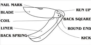 graphic regarding Printable Folding Knife Templates titled Building a slip-again folding knife